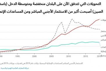 الأموال التي يحولها العمال الآن هي أكبر مصدر للتمويل الخارجي في البلدان منخفضة ومتوسطة الدخل (باستثناء الصين)