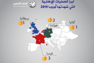 أوروبا تحسن في مؤشر الإرهاب و قراءة إستشراقية لعام 2020